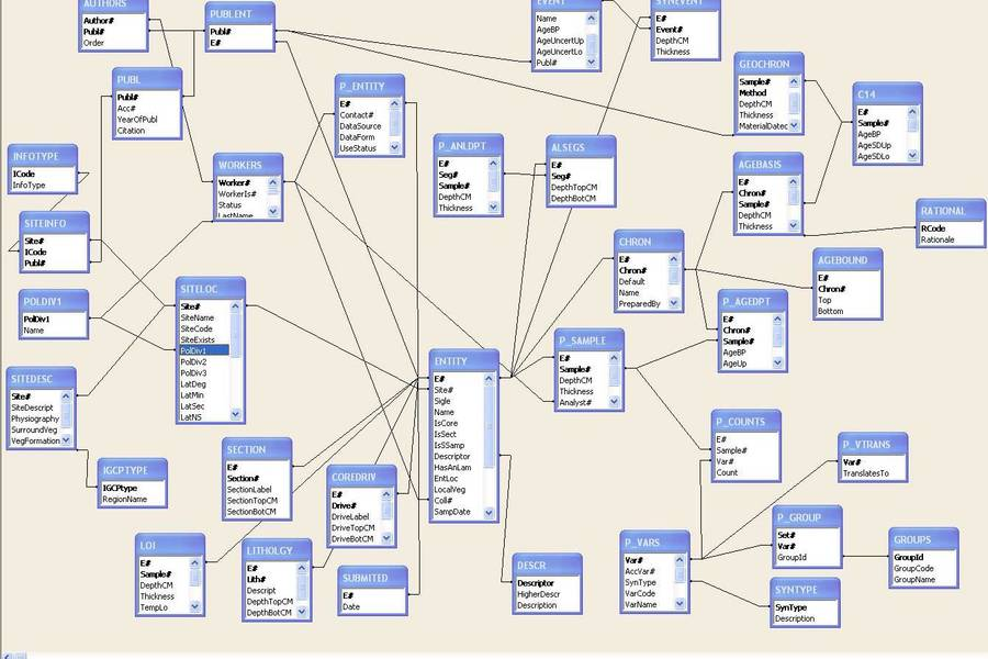 database_structure [Wiki EPD]